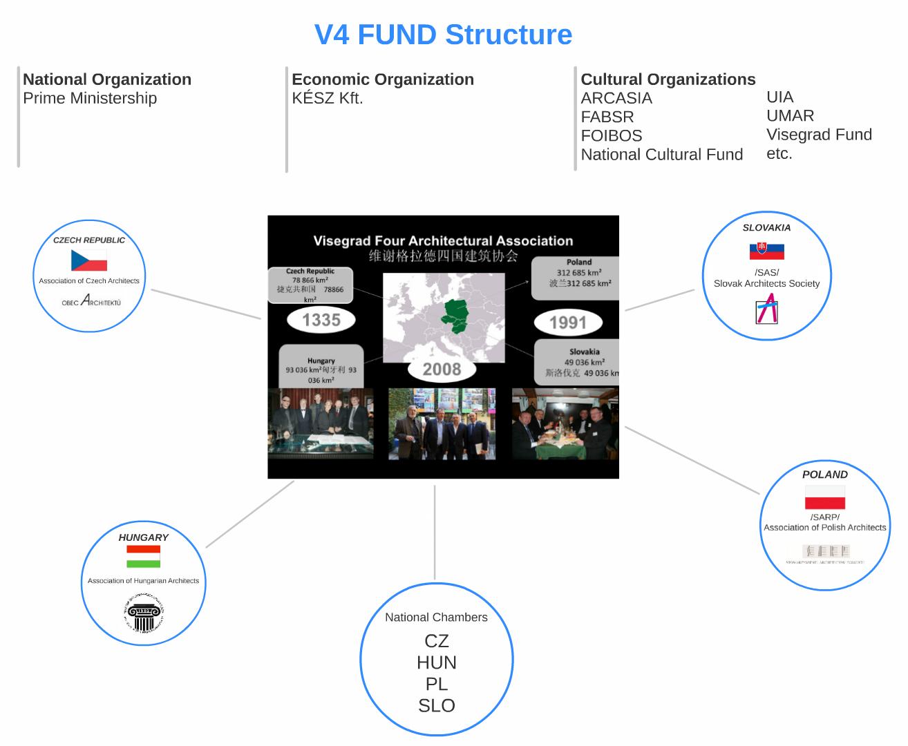 V4fund_structure